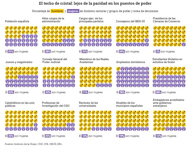 Az üvegplafon: nők és férfiak aránya a különféle társadalmi pozíciókban; ábra. eldiario.es